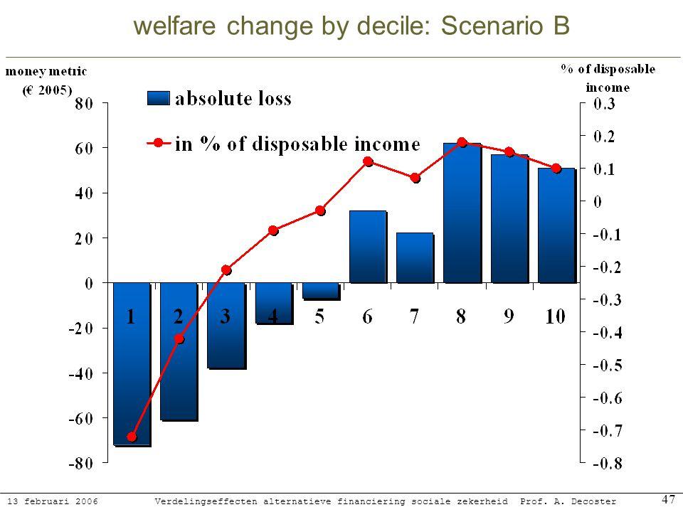 13 februari 2006 Verdelingseffecten alternatieve financiering sociale zekerheidProf. A. Decoster 47 welfare change by decile: Scenario B