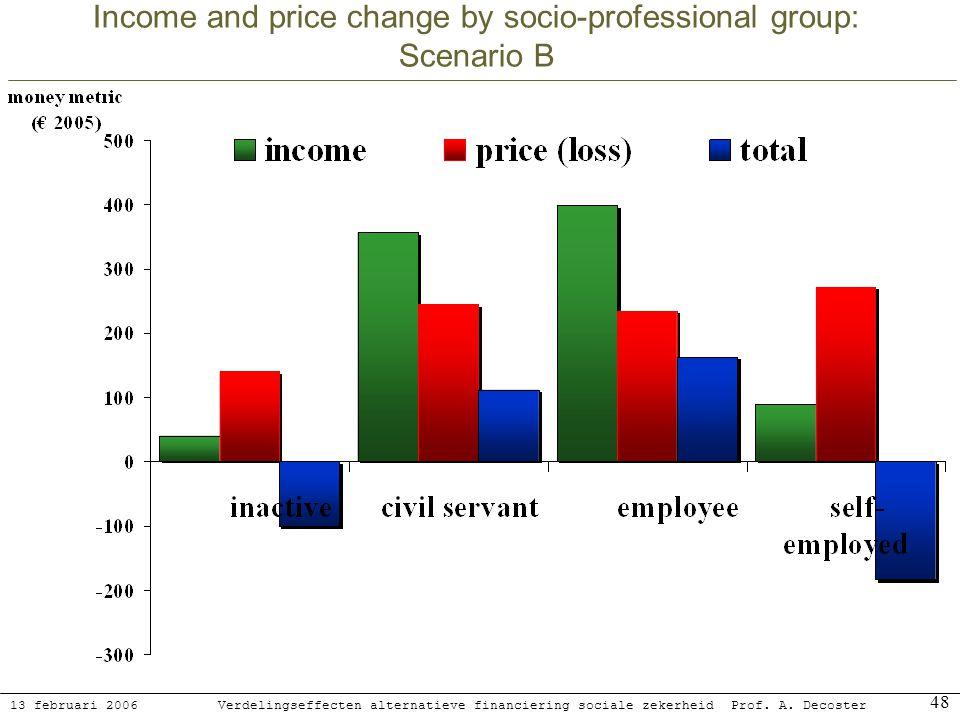 13 februari 2006 Verdelingseffecten alternatieve financiering sociale zekerheidProf. A. Decoster 48 Income and price change by socio-professional grou