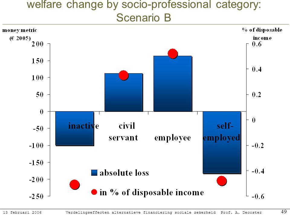 13 februari 2006 Verdelingseffecten alternatieve financiering sociale zekerheidProf. A. Decoster 49 welfare change by socio-professional category: Sce