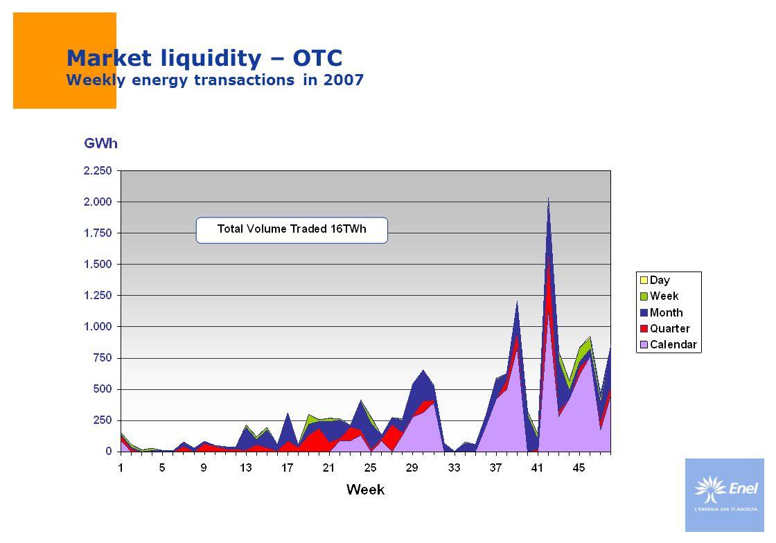 Market liquidity – OTC Weekly energy transactions in 2007