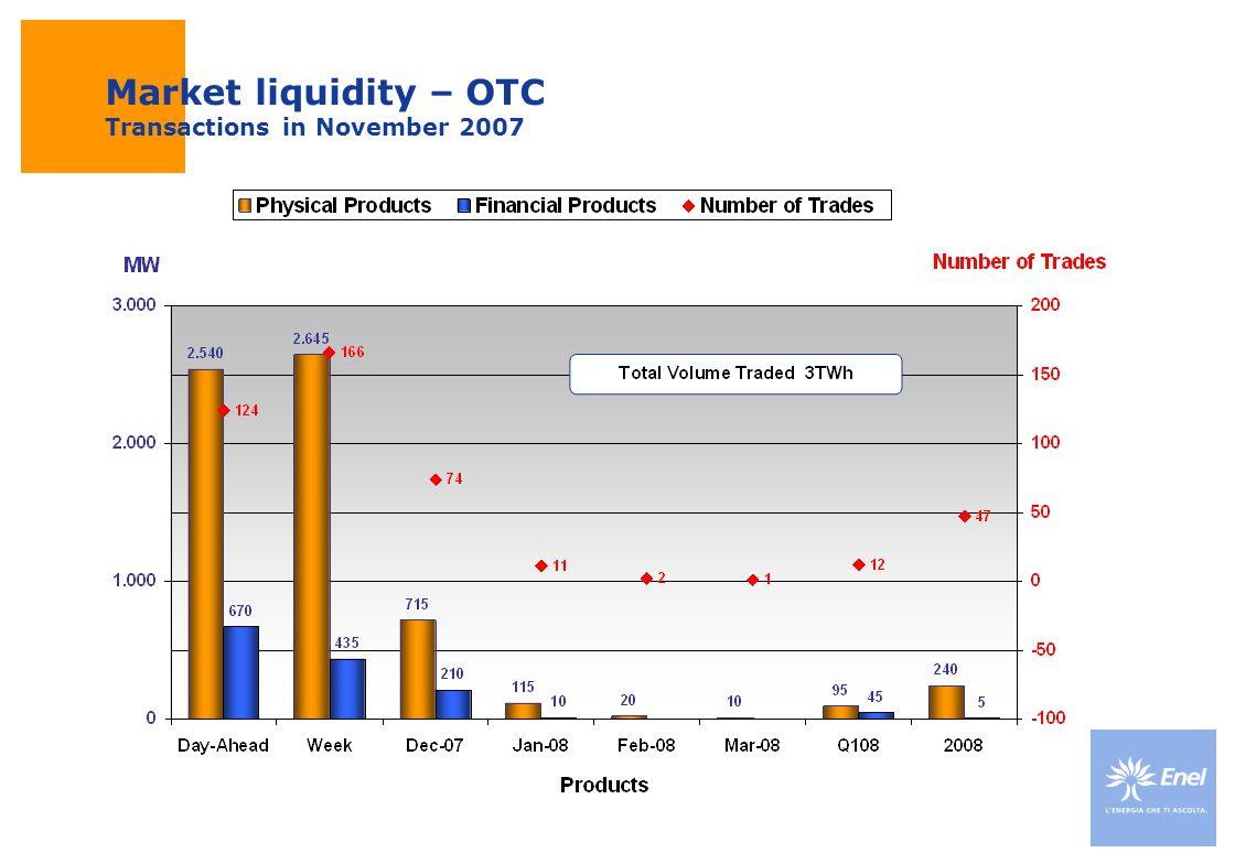 Market liquidity – OTC Transactions in November 2007