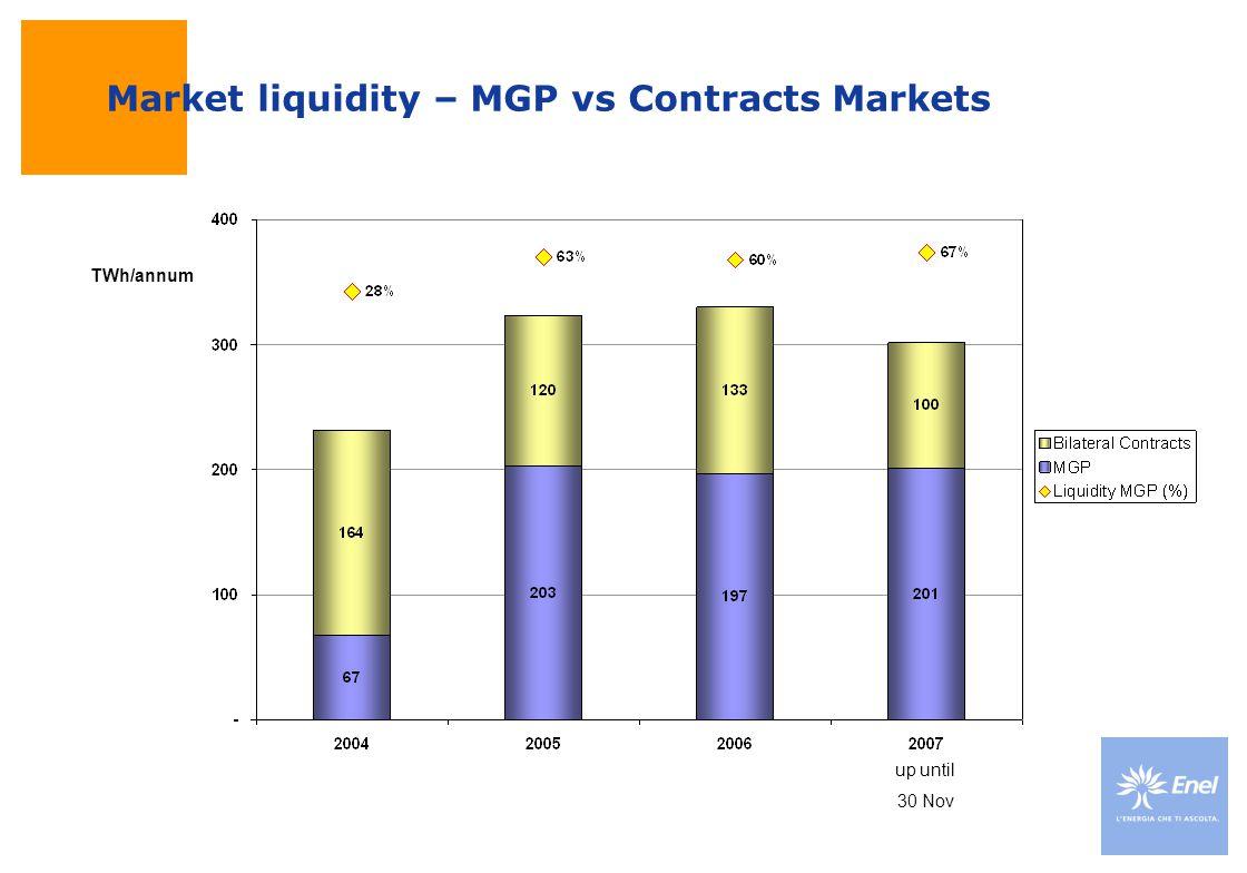 Market liquidity – MGP vs Contracts Markets up until 30 Nov TWh/annum