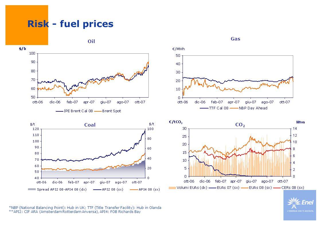 Risk - fuel prices Oil Gas Coal CO 2 *NBP (National Balancing Point): Hub in UK; TTF (Title Transfer Facility): Hub in Olanda **API2: CIF ARA (Amsterdam Rotterdam Anversa), API4: FOB Richards Bay