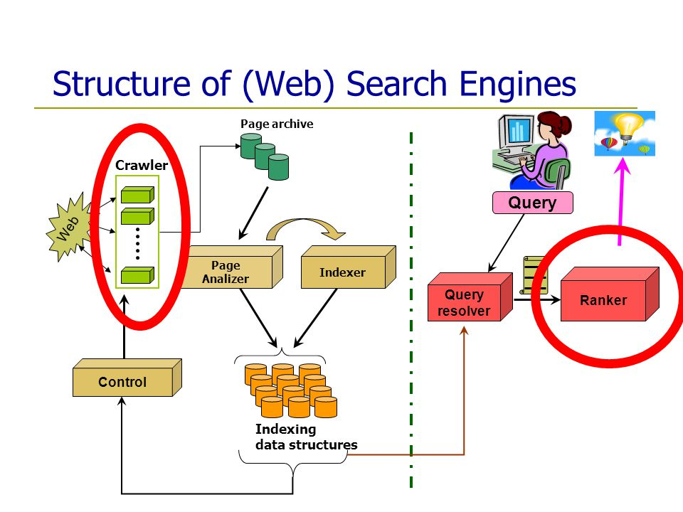 Structure of (Web) Search Engines Web Crawler Page archive Page Analizer Control Query resolver Ranker Indexing data structures Indexer