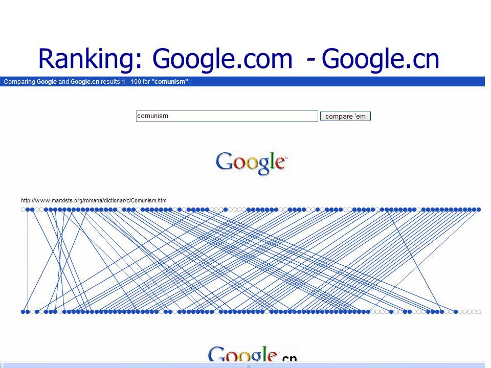 Ranking: Google.com - Google.cn