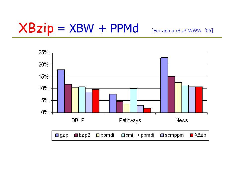XBzip = XBW + PPMd [Ferragina et al, WWW 06]