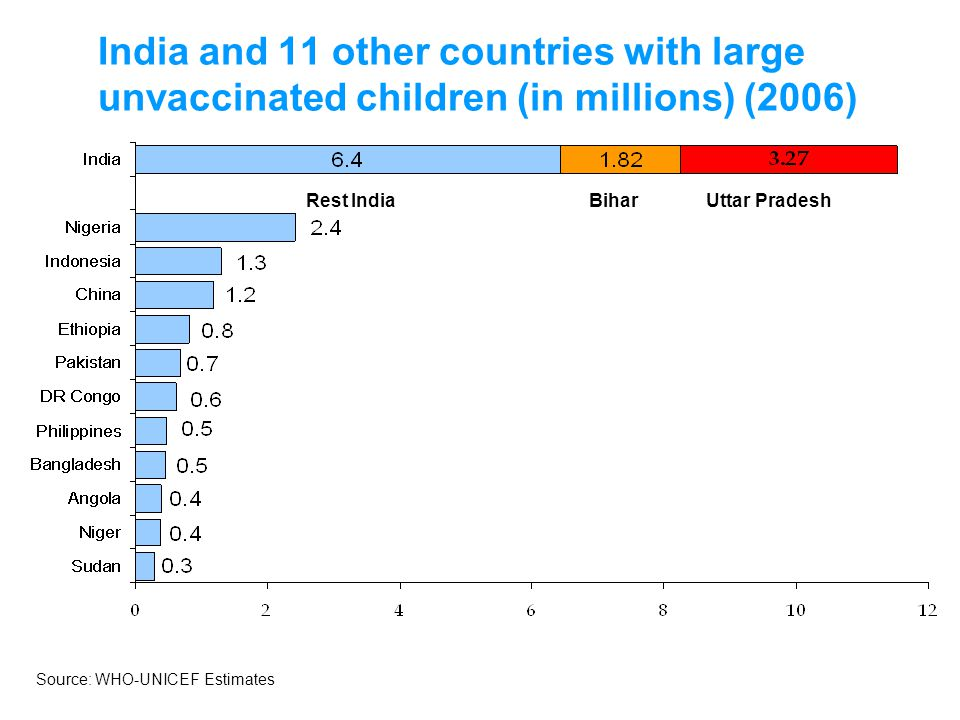 India and 11 other countries with large unvaccinated children (in millions) (2006) BiharUttar PradeshRest India Source: WHO-UNICEF Estimates