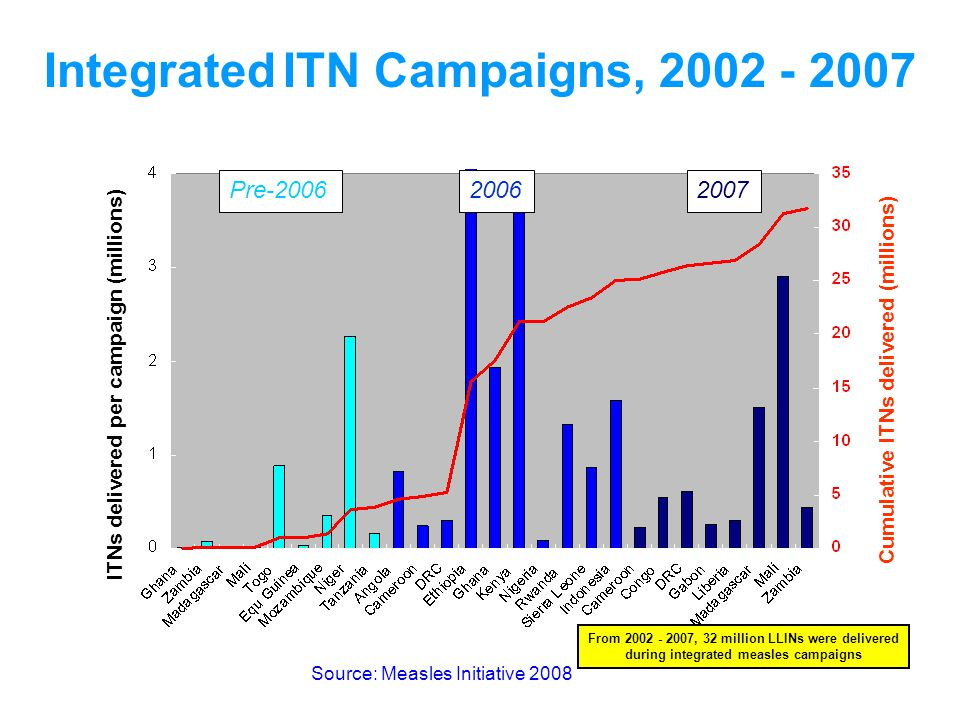 Integrated ITN Campaigns, 2002 - 2007 2006Pre-20062007 ITNs delivered per campaign (millions) Cumulative ITNs delivered (millions) From 2002 - 2007, 32 million LLINs were delivered during integrated measles campaigns Source: Measles Initiative 2008