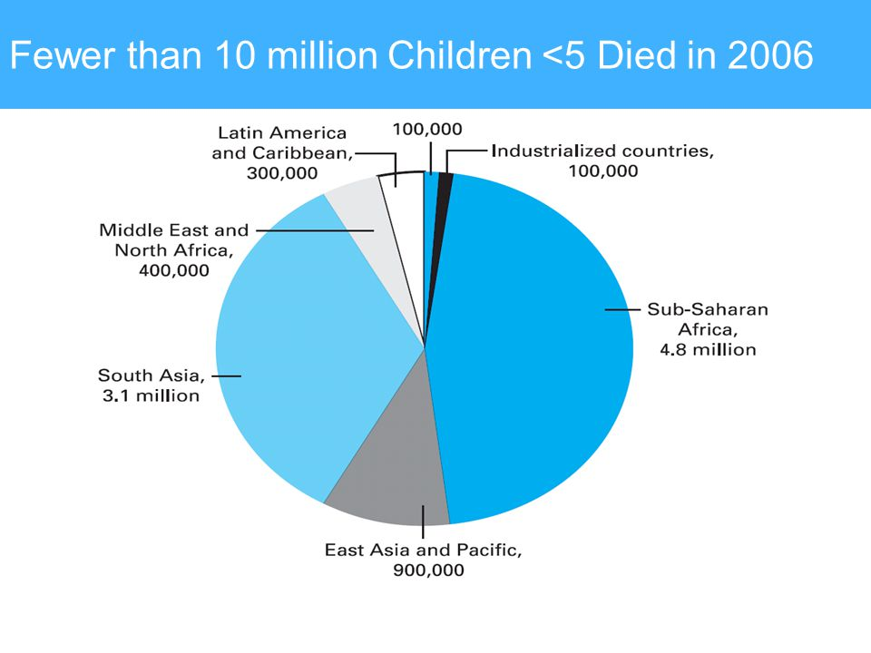 Fewer than 10 million Children <5 Died in 2006