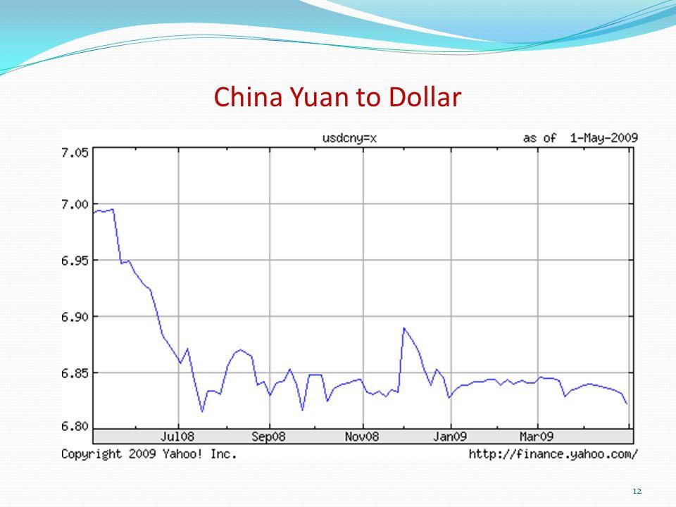 China Yuan to Dollar 12