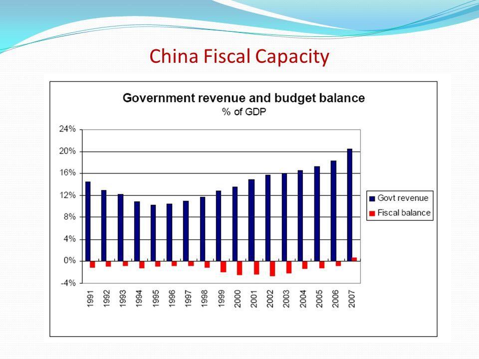 China Fiscal Capacity