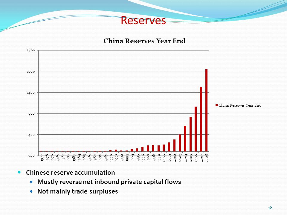 Reserves Chinese reserve accumulation Mostly reverse net inbound private capital flows Not mainly trade surpluses 18