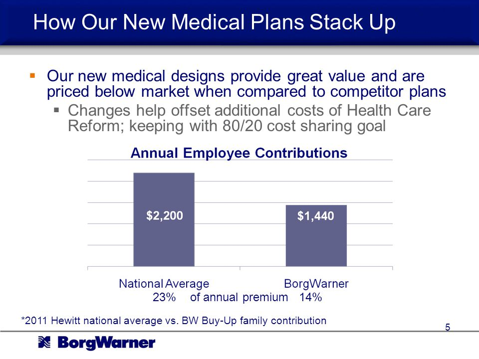 How Our New Medical Plans Stack Up Our new medical designs provide great value and are priced below market when compared to competitor plans Changes help offset additional costs of Health Care Reform; keeping with 80/20 cost sharing goal 5 *2011 Hewitt national average vs.