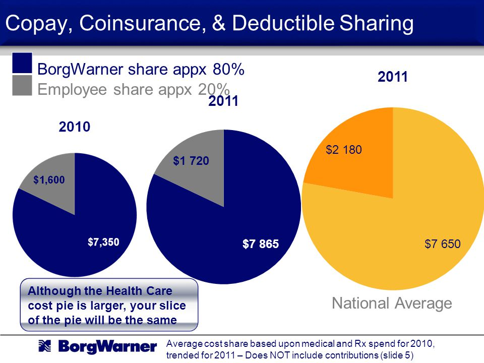 Copay, Coinsurance, & Deductible Sharing Average cost share based upon medical and Rx spend for 2010, trended for 2011 – Does NOT include contributions (slide 5) BorgWarner share appx 80% Employee share appx 20% Although the Health Care cost pie is larger, your slice of the pie will be the same National Average