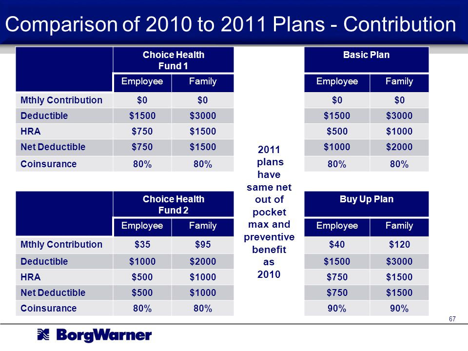 Comparison of 2010 to 2011 Plans - Contribution 67 Choice Health Fund 1 Basic Plan EmployeeFamilyEmployeeFamily Mthly Contribution$0 Deductible$1500$3000$1500$3000 HRA$750$1500$500$1000 Net Deductible$750$1500$1000$2000 Coinsurance80% Choice Health Fund 2 Buy Up Plan EmployeeFamilyEmployeeFamily Mthly Contribution$35$95$40$120 Deductible$1000$2000$1500$3000 HRA$500$1000$750$1500 Net Deductible$500$1000$750$1500 Coinsurance80% 90% 2011 plans have same net out of pocket max and preventive benefit as 2010