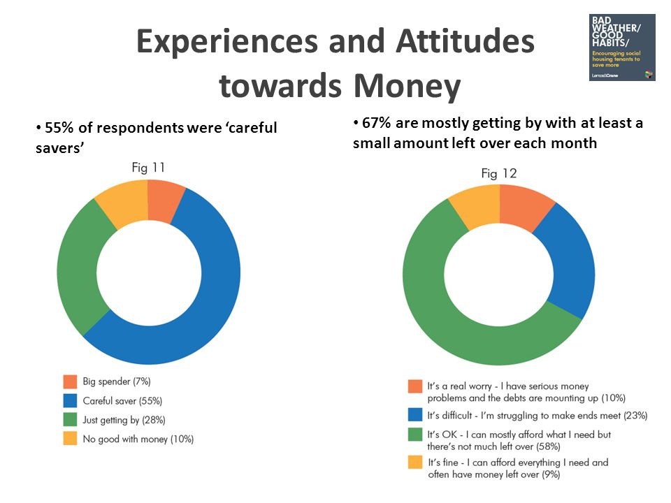 Experiences and Attitudes towards Money 55% of respondents were careful savers 67% are mostly getting by with at least a small amount left over each month