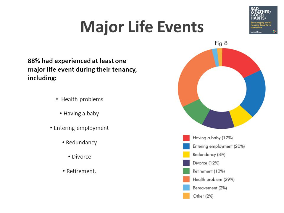 Major Life Events 88% had experienced at least one major life event during their tenancy, including: Health problems Having a baby Entering employment Redundancy Divorce Retirement.