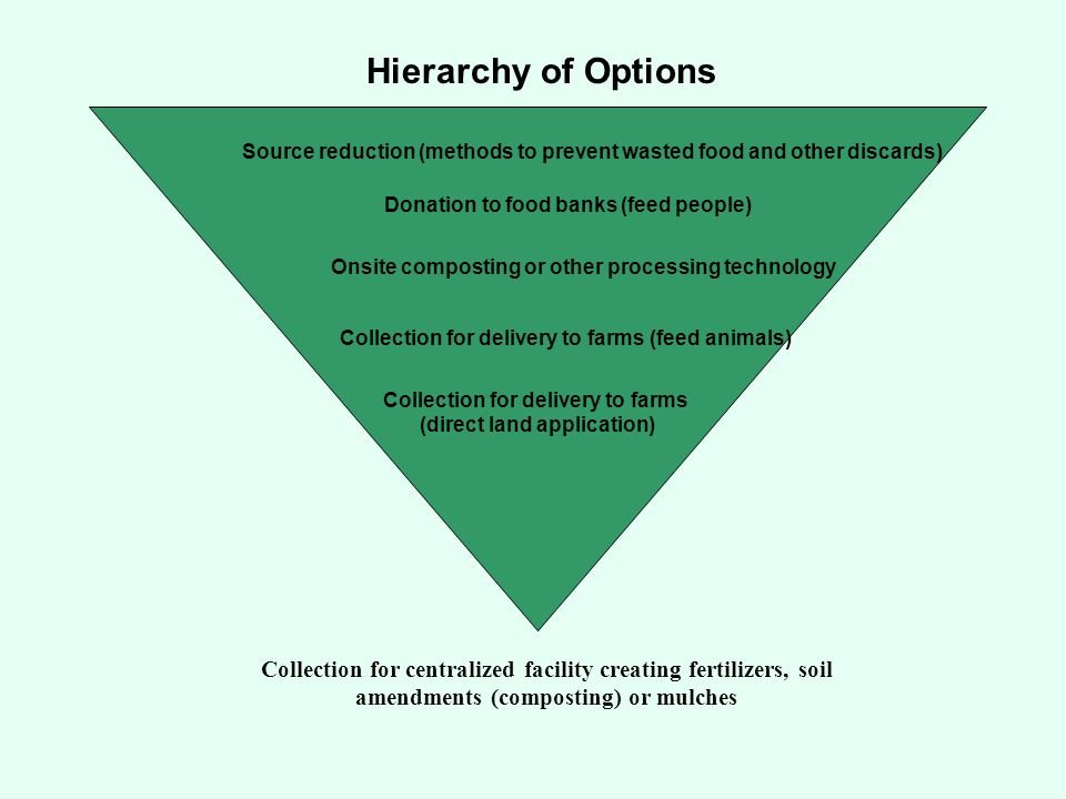 Hierarchy of Options Collection for centralized facility creating fertilizers, soil amendments (composting) or mulches Source reduction (methods to prevent wasted food and other discards) Collection for delivery to farms (feed animals) Collection for delivery to farms (direct land application) Onsite composting or other processing technology Donation to food banks (feed people)