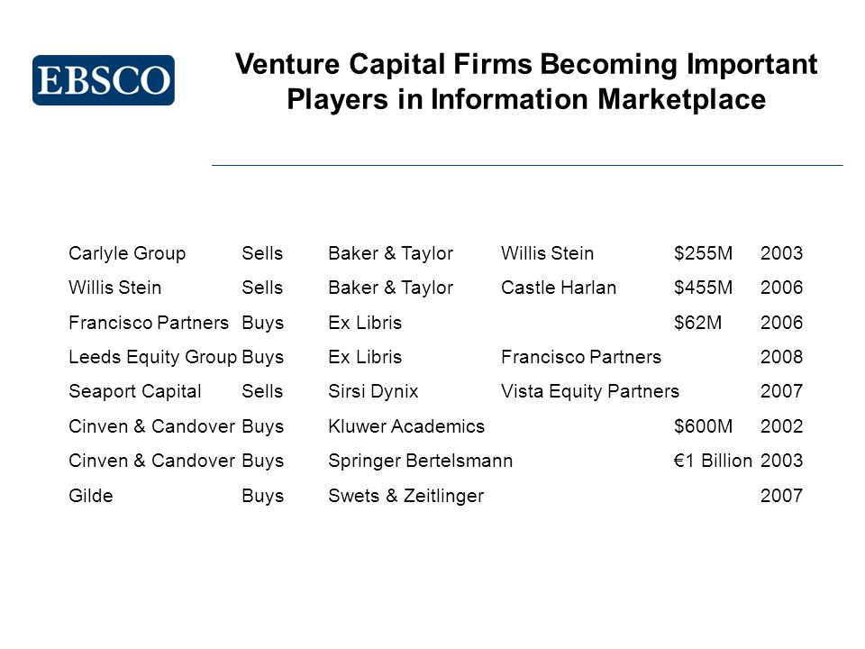 Venture Capital Firms Becoming Important Players in Information Marketplace Carlyle GroupSellsBaker & TaylorWillis Stein$255M2003 Willis SteinSellsBaker & TaylorCastle Harlan$455M2006 Francisco PartnersBuysEx Libris$62M2006 Leeds Equity GroupBuysEx LibrisFrancisco Partners2008 Seaport CapitalSellsSirsi DynixVista Equity Partners2007 Cinven & CandoverBuysKluwer Academics$600M2002 Cinven & CandoverBuysSpringer Bertelsmann1 Billion2003 GildeBuysSwets & Zeitlinger2007