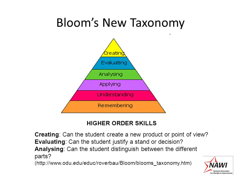 Blooms New Taxonomy HIGHER ORDER SKILLS Creating: Can the student create a new product or point of view? Evaluating: Can the student justify a stand o