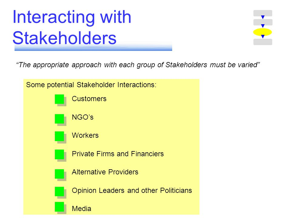 Interacting with Stakeholders The appropriate approach with each group of Stakeholders must be varied Some potential Stakeholder Interactions: Customers NGOs Workers Private Firms and Financiers Alternative Providers Opinion Leaders and other Politicians Media