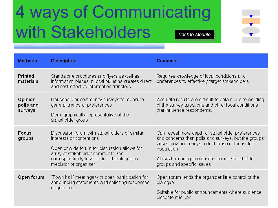 4 ways of Communicating with Stakeholders Back to Module