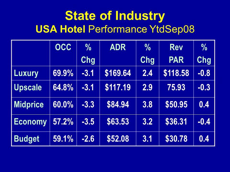 State of Industry USA Hotel Performance YtdSep08 OCC% Chg ADR% Chg Rev PAR % Chg Luxury69.9%-3.1$169.642.4$118.58-0.8 Upscale64.8%-3.1$117.192.975.93-0.3 Midprice60.0%-3.3$84.943.8$50.950.4 Economy57.2%-3.5$63.533.2$36.31-0.4 Budget59.1%-2.6$52.083.1$30.780.4