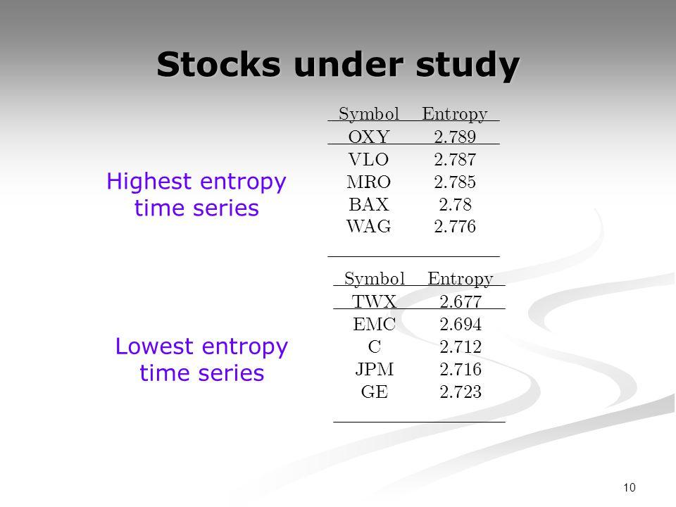 10 Stocks under study S ym b o l E n t ropy OXY 2 : 789 VLO 2 : 787 MRO 2 : 785 BAX 2 : 78 WAG 2 : 776 S ym b o l E n t ropy TWX 2 : 677 EMC 2 : 694 C