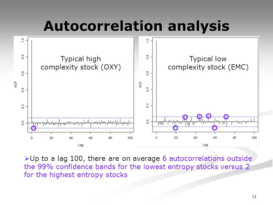 11 Autocorrelation analysis Typical high complexity stock (OXY) Typical low complexity stock (EMC) Up to a lag 100, there are on average 6 autocorrelations outside the 99% confidence bands for the lowest entropy stocks versus 2 for the highest entropy stocks