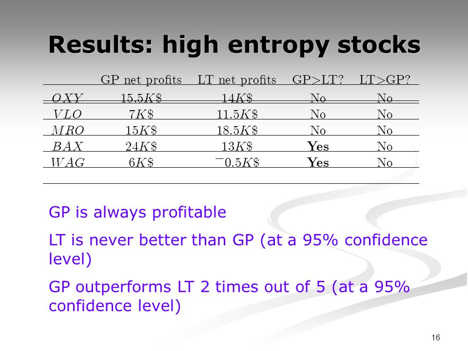 16 Results: high entropy stocks GP is always profitable LT is never better than GP (at a 95% confidence level) GP outperforms LT 2 times out of 5 (at a 95% confidence level)
