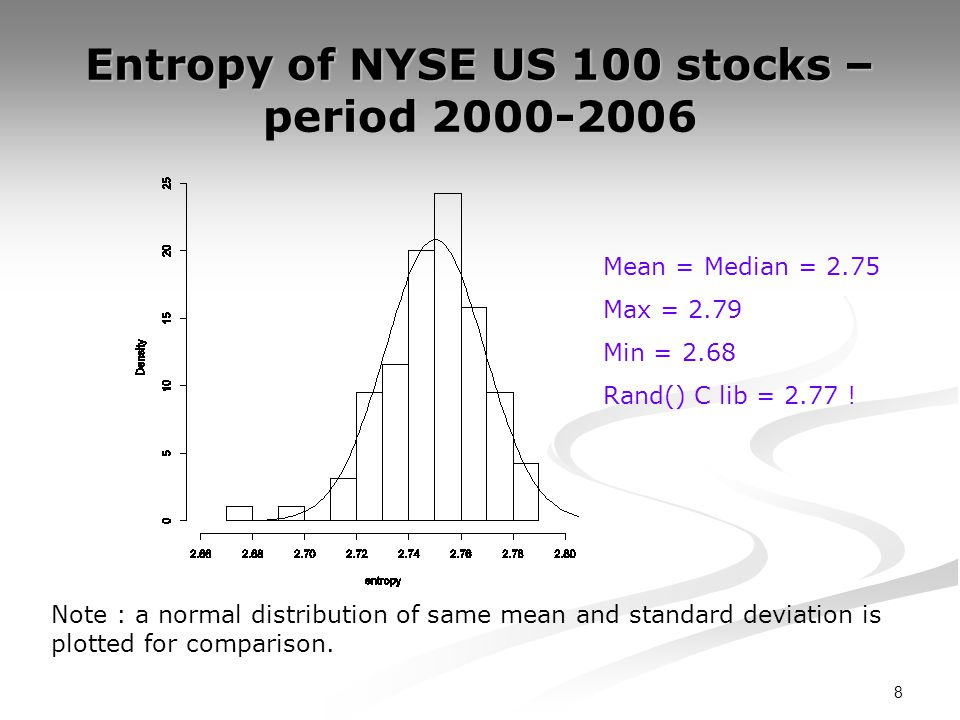 9 Entropy is high but price time series are not random.