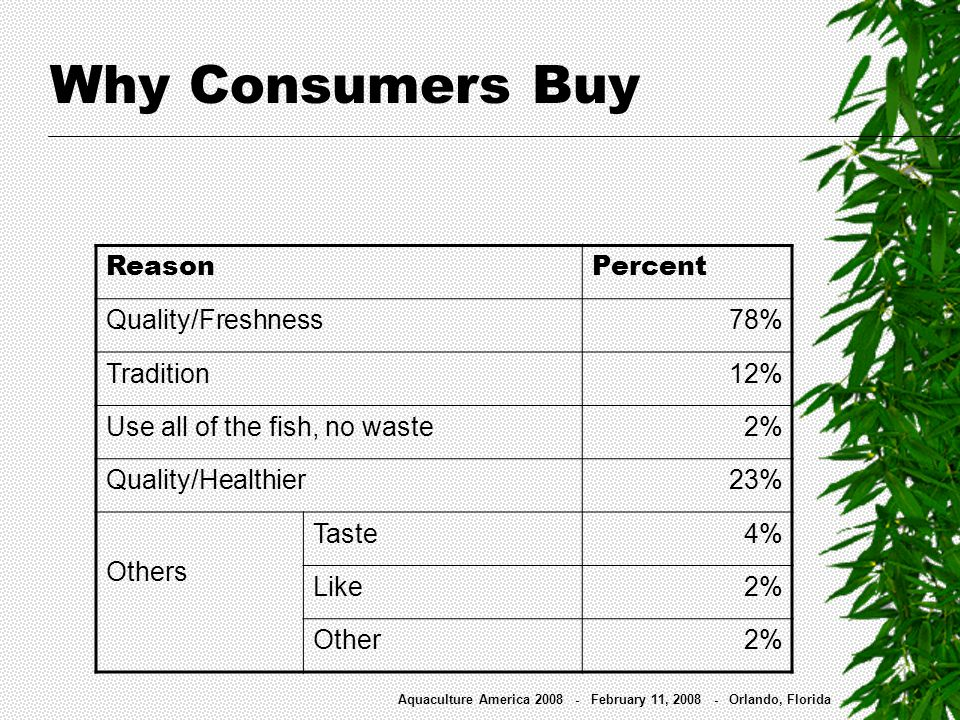 Why Consumers Buy ReasonPercent Quality/Freshness78% Tradition12% Use all of the fish, no waste 2% Quality/Healthier23% Others Taste 4% Like 2% Other