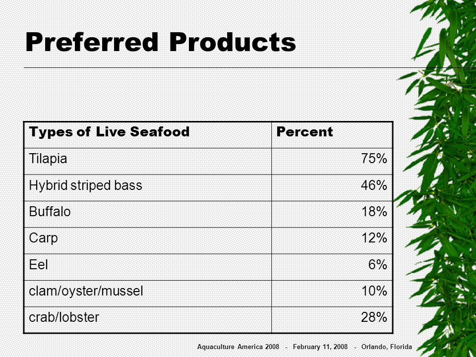 Preferred Products Types of Live SeafoodPercent Tilapia 75% Hybrid striped bass46% Buffalo18% Carp12% Eel 6% clam/oyster/mussel 10% crab/lobster28% Aq