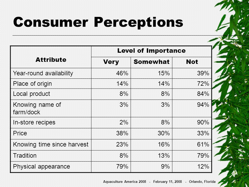 Consumer Perceptions Attribute Level of Importance VerySomewhatNot Year-round availability 46% 15% 39% Place of origin 14% 72% Local product 8% 84% Kn