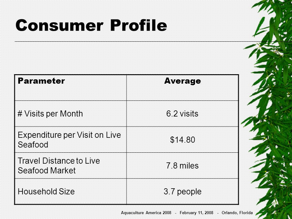 Consumer Profile ParameterAverage # Visits per Month6.2 visits Expenditure per Visit on Live Seafood $14.80 Travel Distance to Live Seafood Market 7.8
