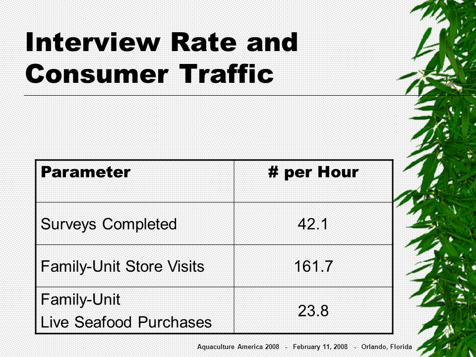 Interview Rate and Consumer Traffic Parameter# per Hour Surveys Completed42.1 Family-Unit Store Visits161.7 Family-Unit Live Seafood Purchases 23.8 Aq