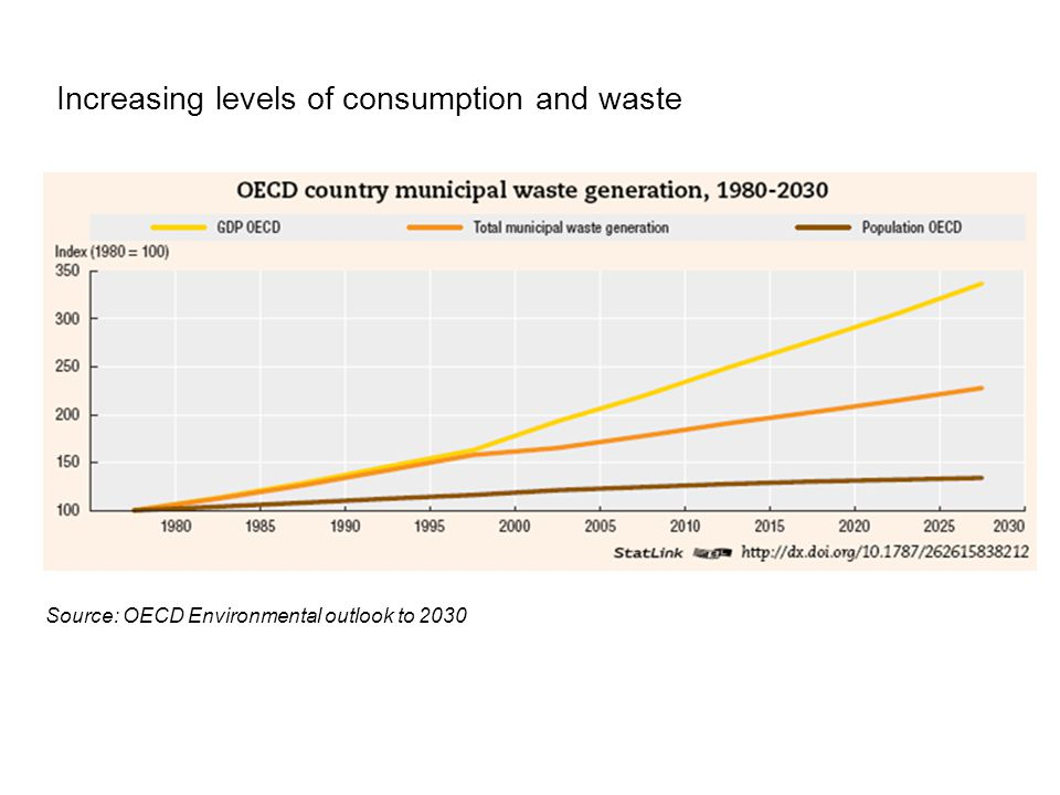 Increasing levels of consumption and waste Source: OECD Environmental outlook to 2030