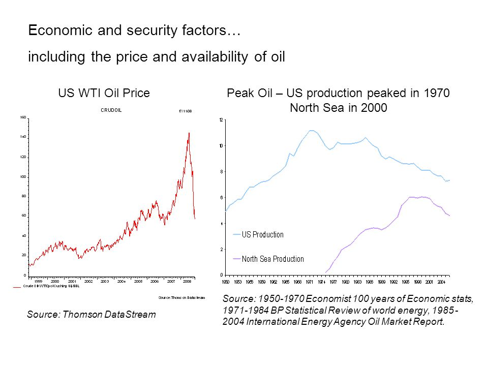 Source: Thomson DataStream US WTI Oil PricePeak Oil – US production peaked in 1970 North Sea in 2000 Source: 1950-1970 Economist 100 years of Economic