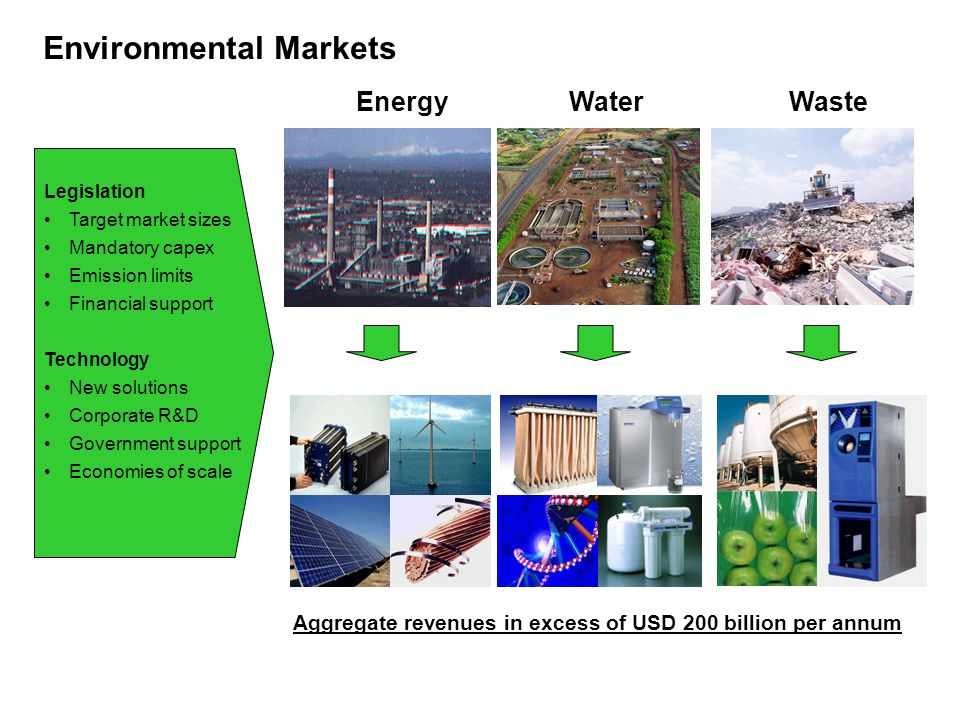 Environmental Markets Legislation Target market sizes Mandatory capex Emission limits Financial support Technology New solutions Corporate R&D Governm