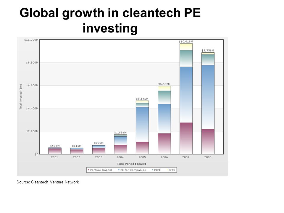 Global growth in cleantech PE investing Source: Cleantech Venture Network