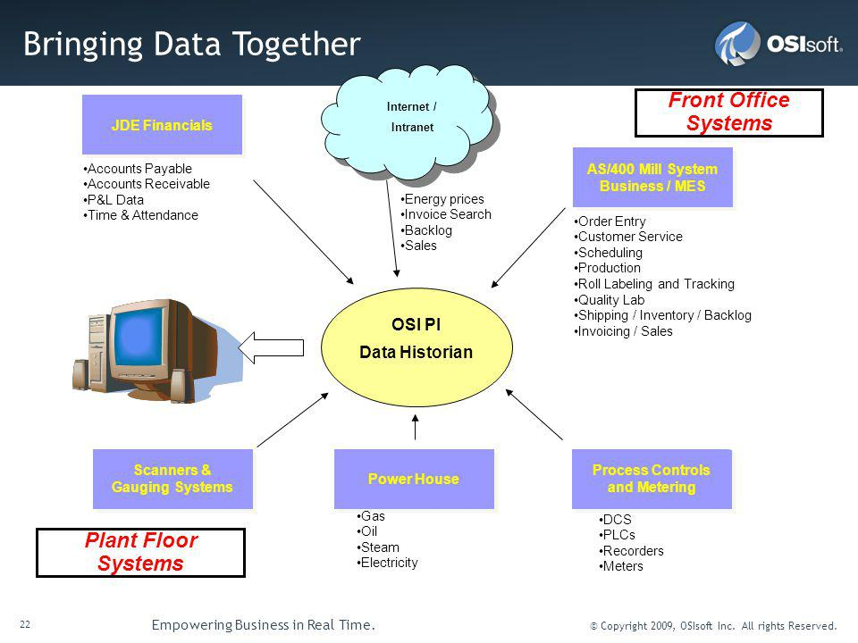 22 Empowering Business in Real Time. © Copyright 2009, OSIsoft Inc. All rights Reserved. Bringing Data Together JDE Financials Process Controls and Me