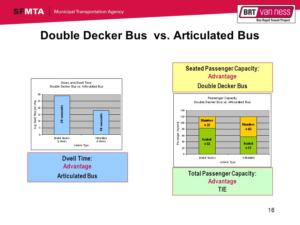 16 Double Decker Bus vs.