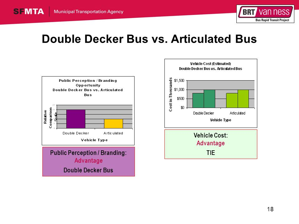 18 Double Decker Bus vs.