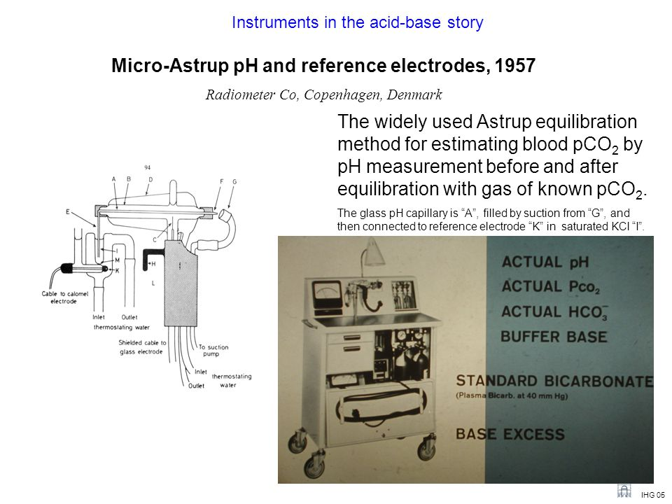 IHG 05 Micro-Astrup pH and reference electrodes, 1957 Radiometer Co, Copenhagen, Denmark The widely used Astrup equilibration method for estimating blood pCO 2 by pH measurement before and after equilibration with gas of known pCO 2.