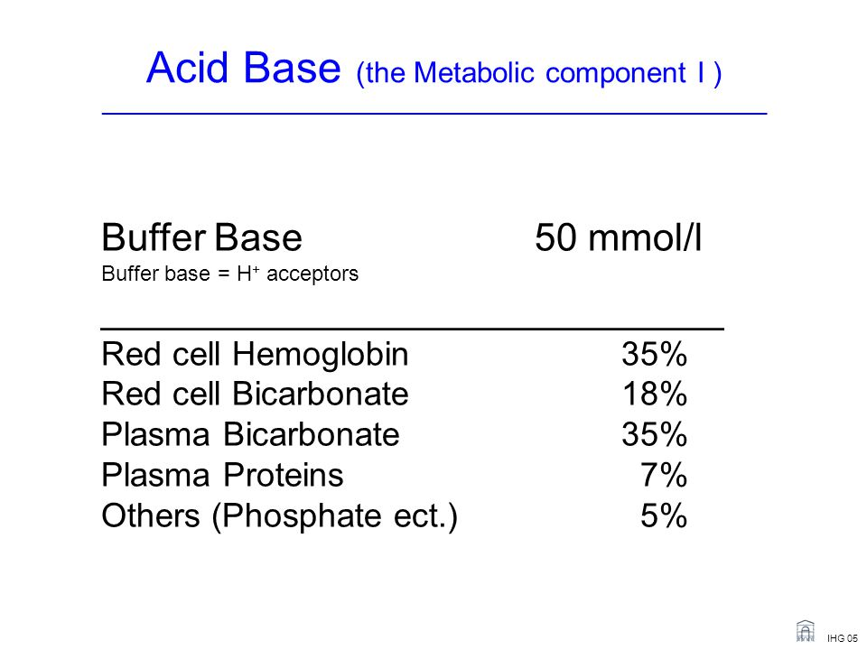IHG 05 Buffer Base50 mmol/l Buffer base = H + acceptors _____________________________ Red cell Hemoglobin35% Red cell Bicarbonate18% Plasma Bicarbonate35% Plasma Proteins 7% Others (Phosphate ect.) 5% Acid Base (the Metabolic component I ) _______________________________________________________________________