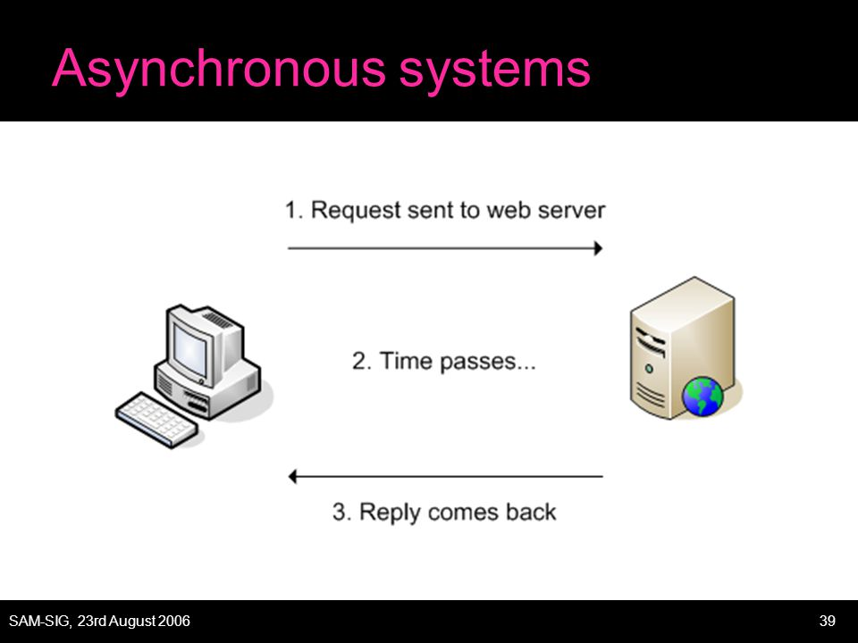 SAM-SIG, 23rd August 200639 Asynchronous systems