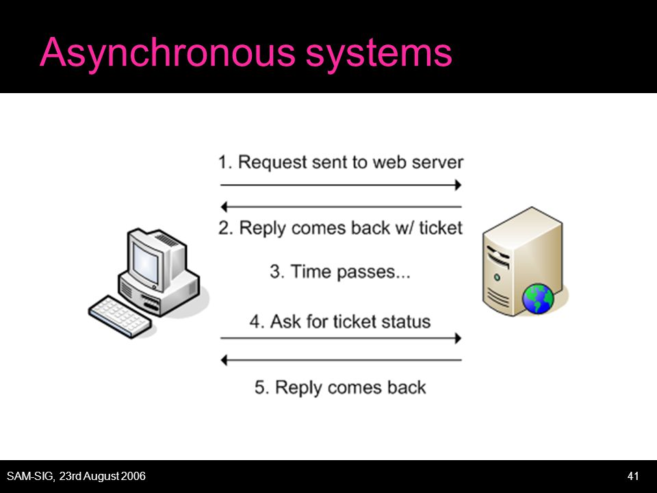 SAM-SIG, 23rd August 200641 Asynchronous systems