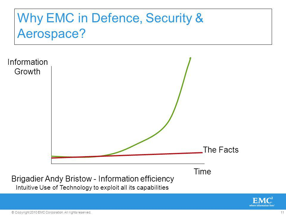 11© Copyright 2010 EMC Corporation. All rights reserved. Why EMC in Defence, Security & Aerospace? Information Growth Time Brigadier Andy Bristow - In
