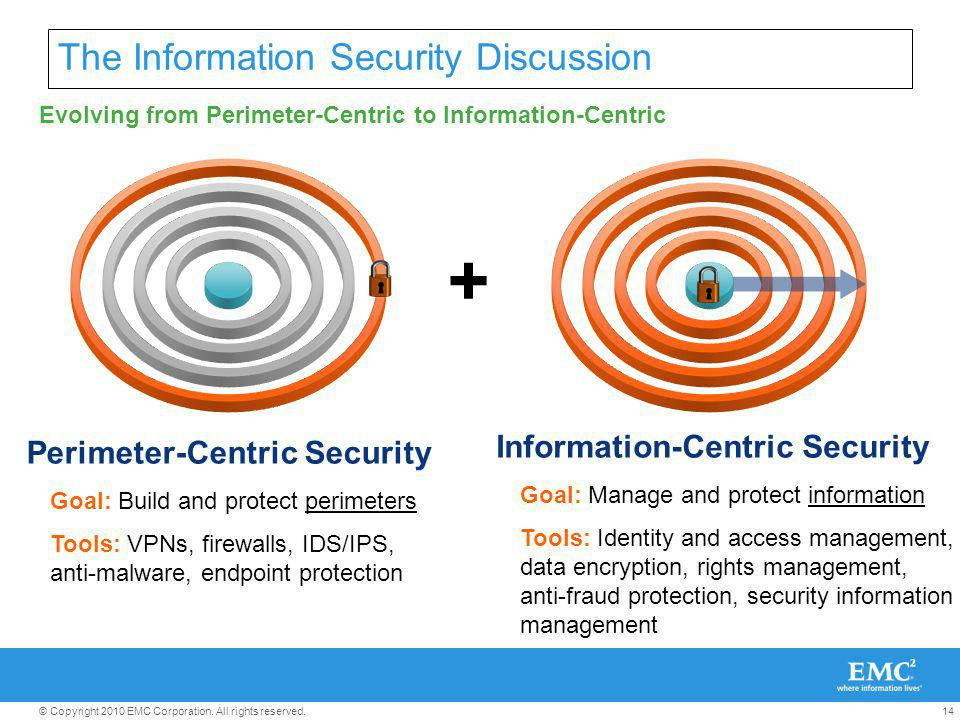 14© Copyright 2010 EMC Corporation. All rights reserved. The Information Security Discussion + Perimeter-Centric Security Goal: Build and protect peri