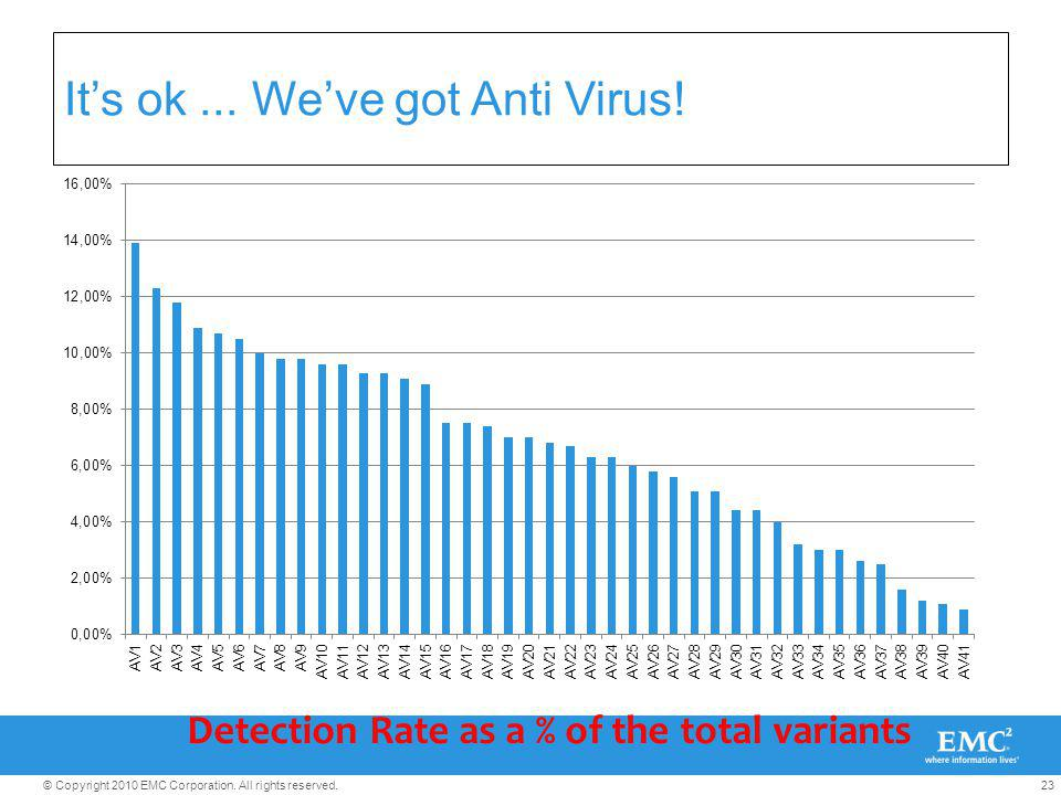 23© Copyright 2010 EMC Corporation. All rights reserved. Its ok... Weve got Anti Virus! Detection Rate as a % of the total variants
